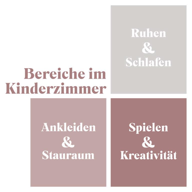 Bereiche im Kinderzimmer